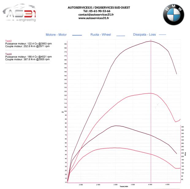 courbe bmw 13.04.2015